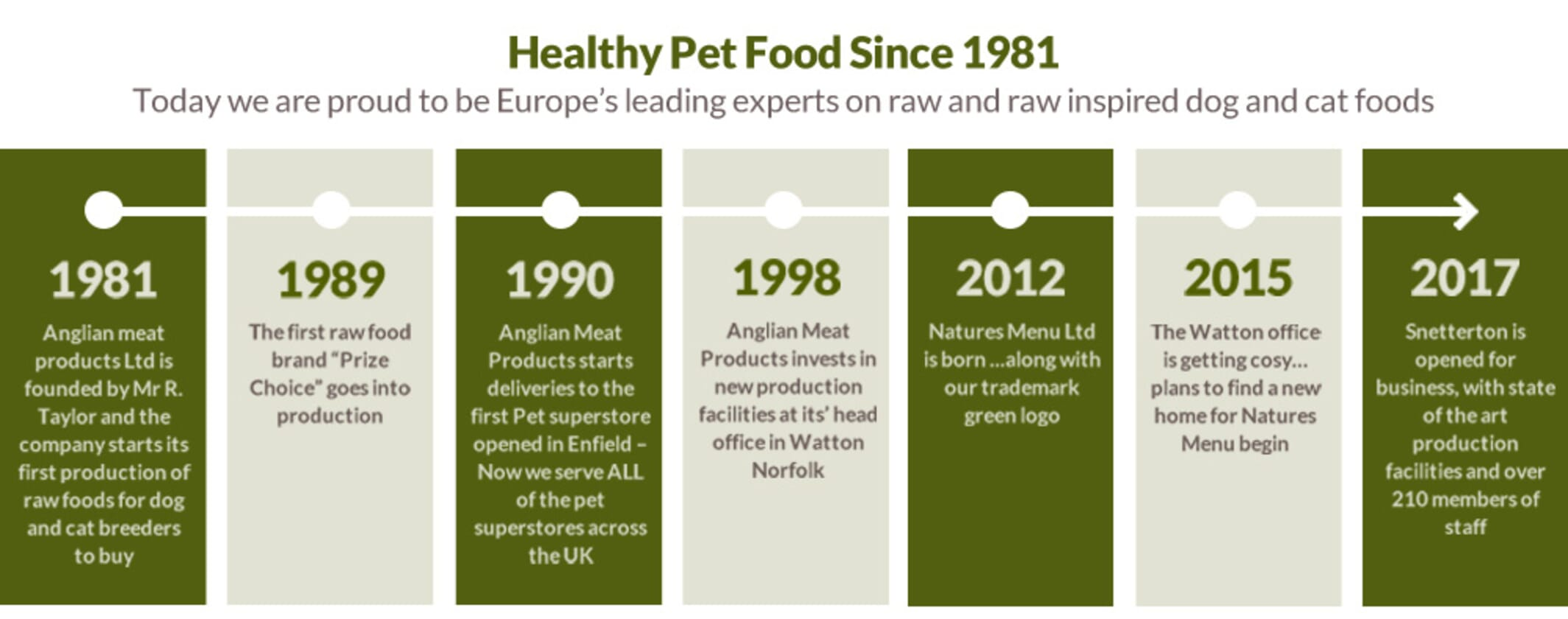 Healthy Pet Food Since 1981